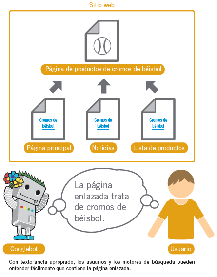 Uso de anchor text - Google y el linkbuilding