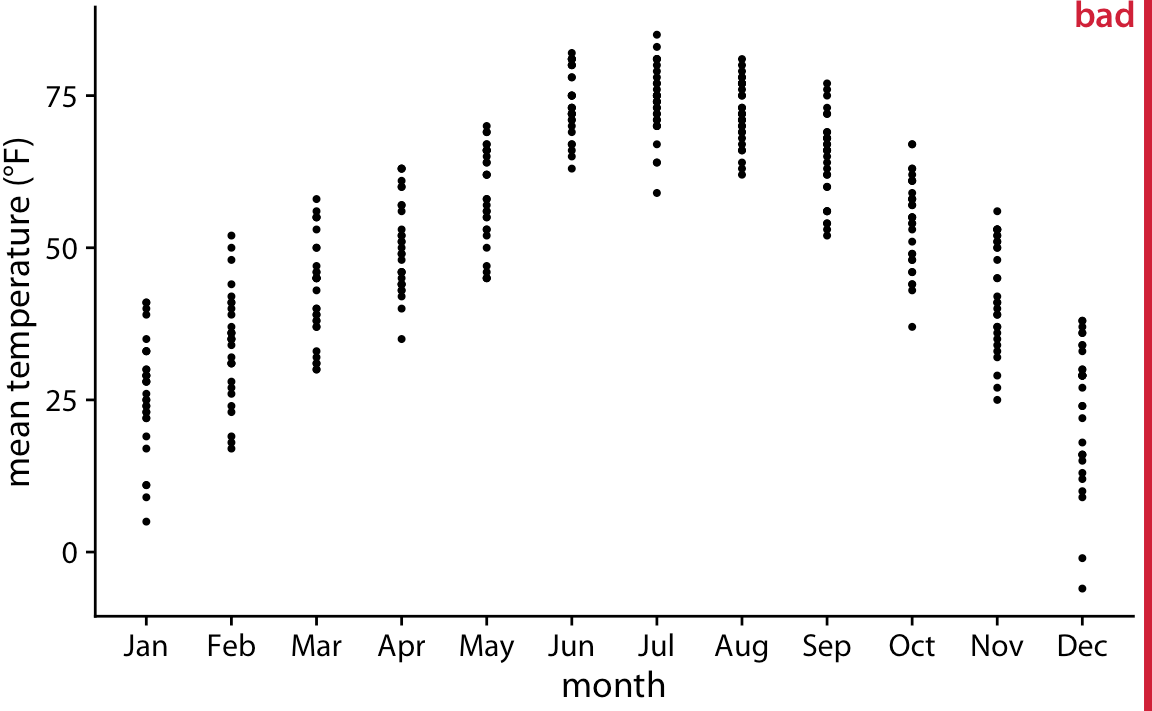 hight resolution of mean daily temperatures in lincoln nebraska visualized as strip chart each point represents
