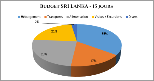 serial-travelers-budget-sri-lanka