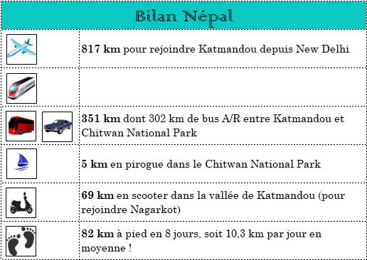 serial-travelers-nepal-bilan