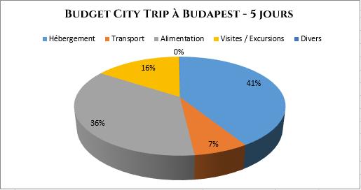 serial-travelers-budapest-budget