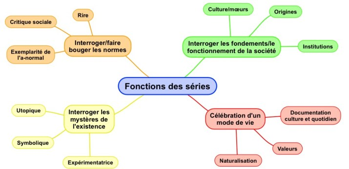 Fonctions sociales series