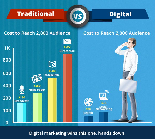 small business online marketing vs traditional marketing