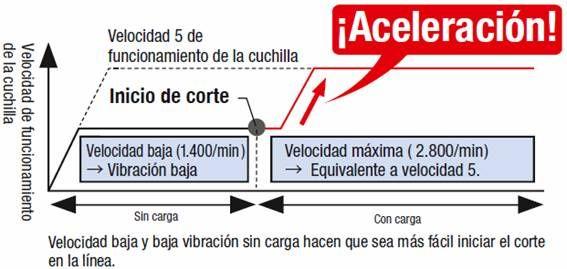 Sierra Caladora CJ160V modo automatico