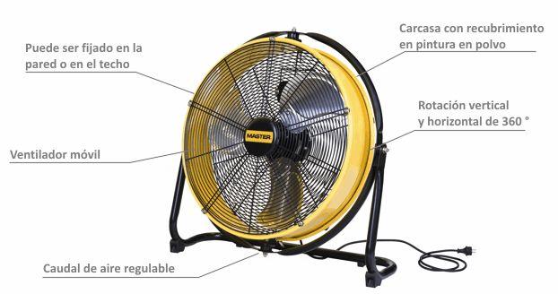 Ventilador Profesional de Suelo DF-20 partes