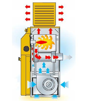 Generador de Aire Caliente Fijo de Combustión Indirecta de Gasóleo BF-75 combustion