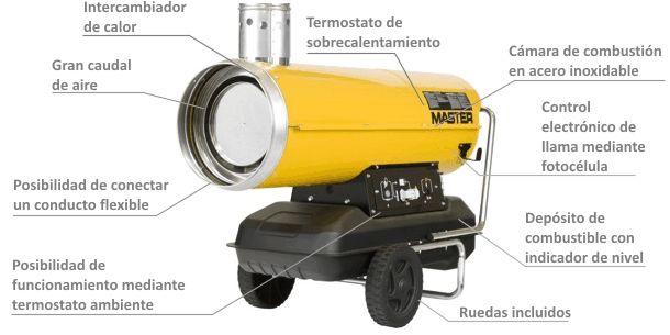 Calentador de Aire de Combustión Indirecta de Gasóleo BV-110 caracteristicas