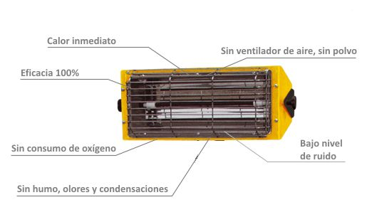 Calentador Eléctrico por Infrarrojos Portátil HALL 1500 caracteristicas
