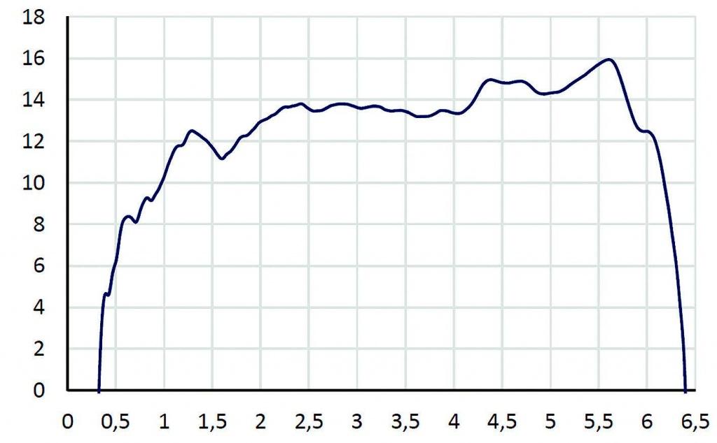 DRH370 - двухгребневая рупорная антенна RFspin - купить. узнать цену | Серния Инжиниринг