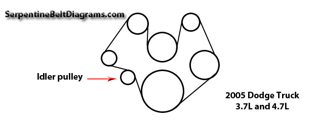 dodge ram 1500 2006 3 7l serpentine belt diagram