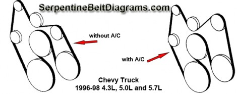Chevy Truck 1996-98 4.3L, 5.0L and 5.7L