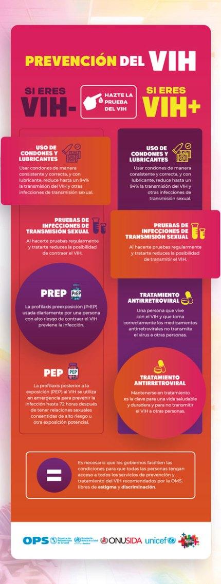 2019 prevención VIH