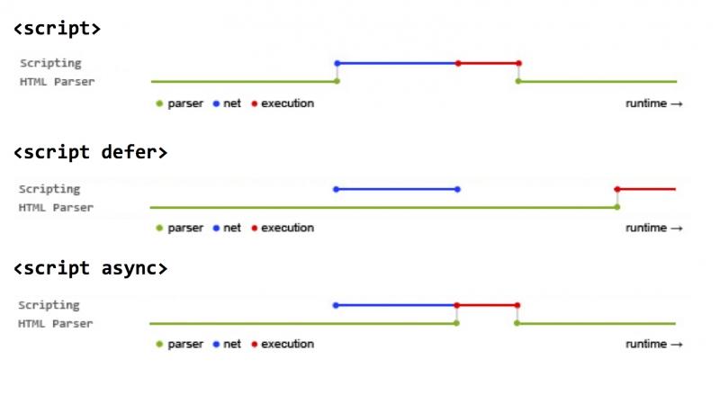 Defer vs Async Attributes