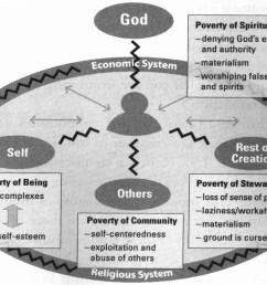 poverty model image [ 1403 x 1039 Pixel ]