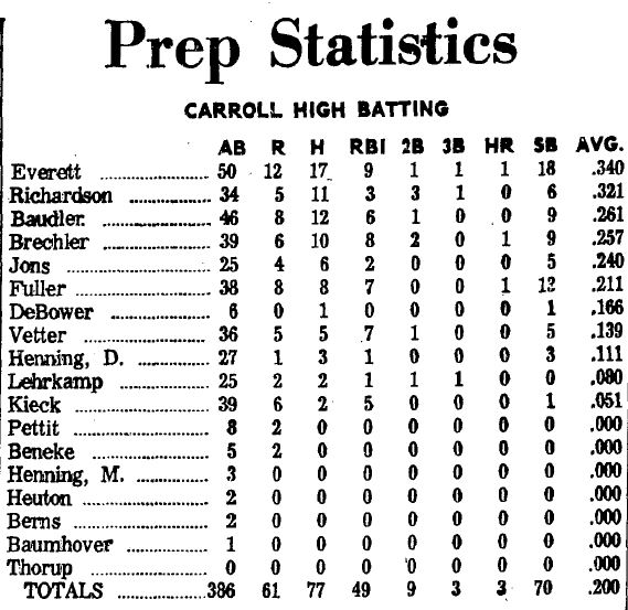 Carroll High School Baseball 1968