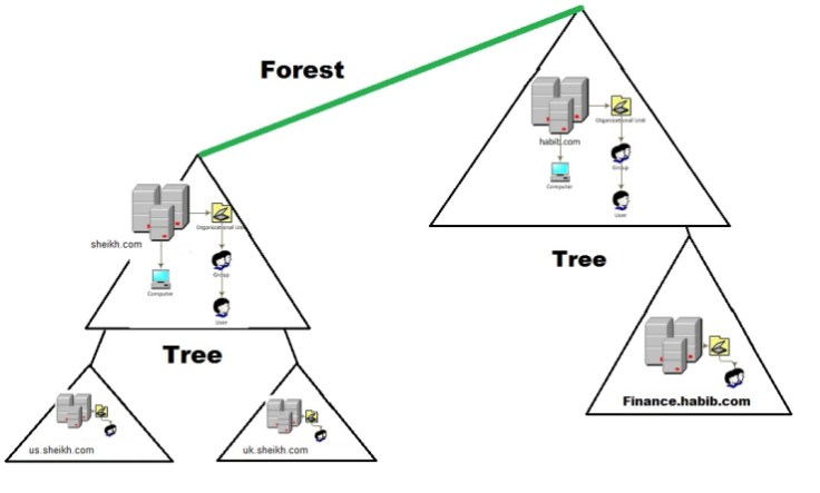 Active Directory Hierarchical Framework | Server Geeks