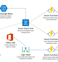 azure event grid and its toll booth scenario [ 1599 x 864 Pixel ]