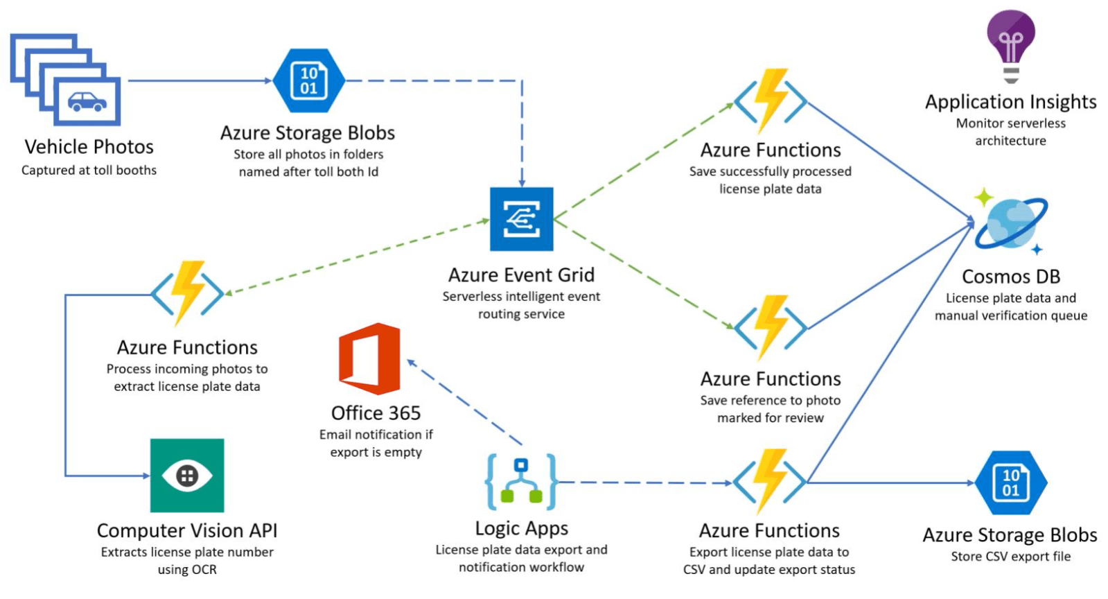 hight resolution of azure event grid and its toll booth scenario