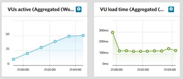 loadimpact result php7 ubuntu b