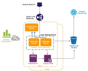 AWS Cloud Front