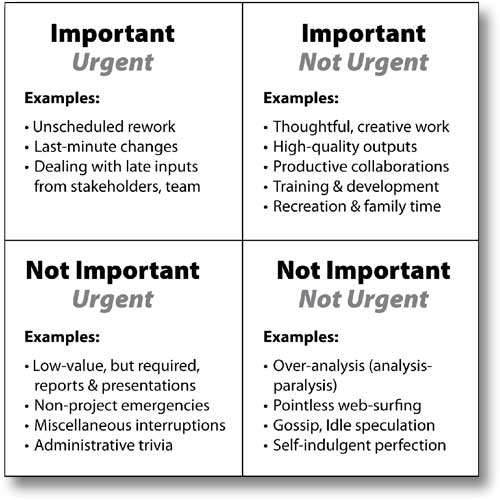Time Management Matrix Important Urgent www.servetolead.org