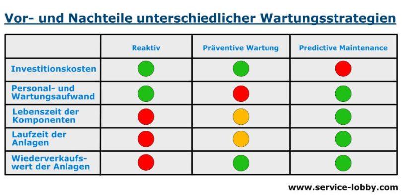 Predictive Maintenance - Vor- und Nachteile zu präventiver Wartung