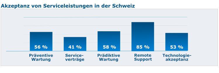 Akzeptanz von Serviceleistungen in der Schweiz