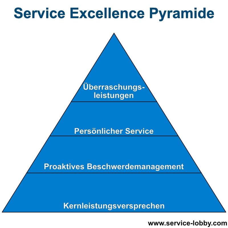 Service Excellence Pyramide