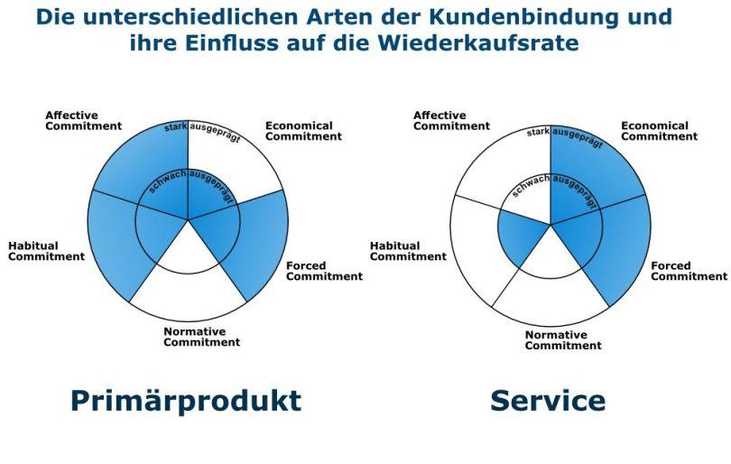 Arten der Kundenbindung und Einfluss auf die Wiederkaufsrate