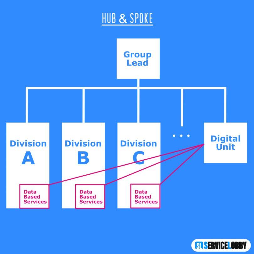 Organigramm Hub&Spoke