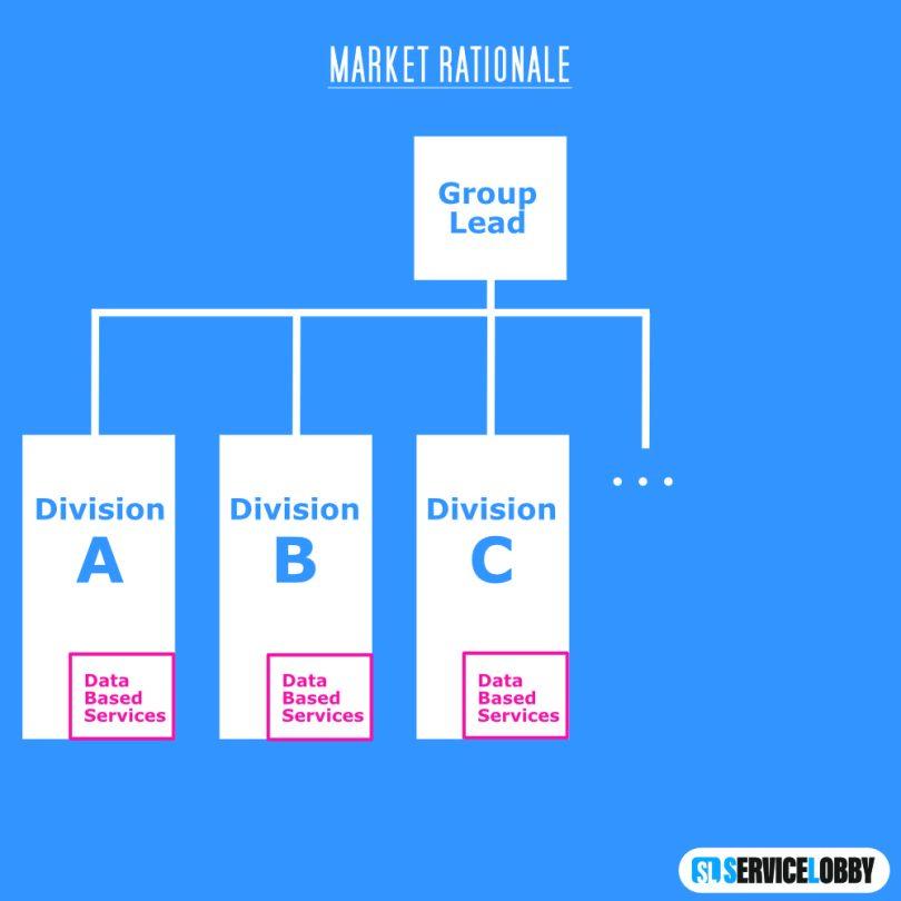 Organigramm Market Rationale