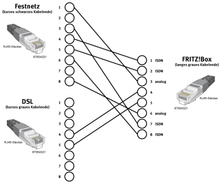 Belegung des DSL/Telefon-Kabels