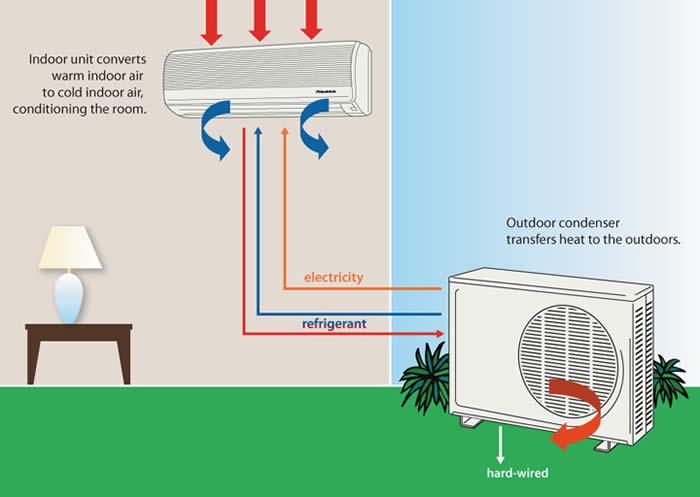 Mengenal Bagaimana Cara Kerja AC dan Prinsip Sistem Kerja AC Split