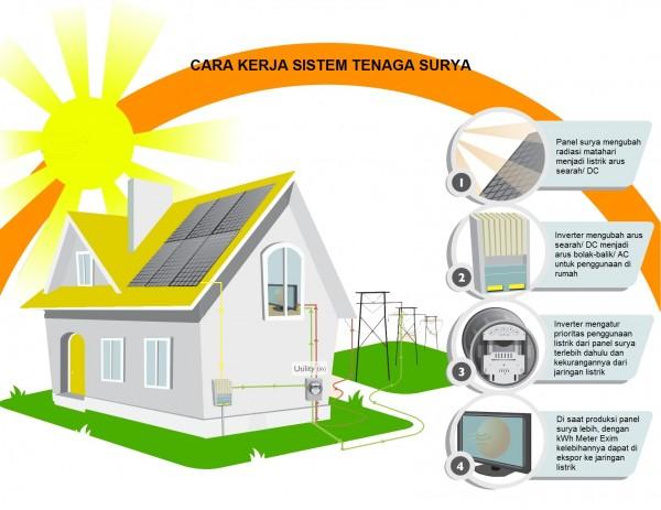 cara kerja panel surya
