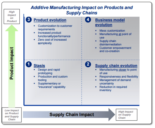 3D impact on supply chains