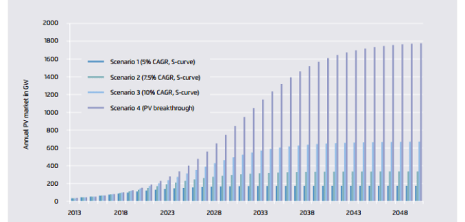 growth in solar pv