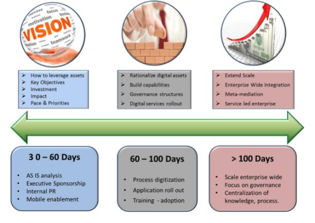 rollout-after-market-digital-transformation