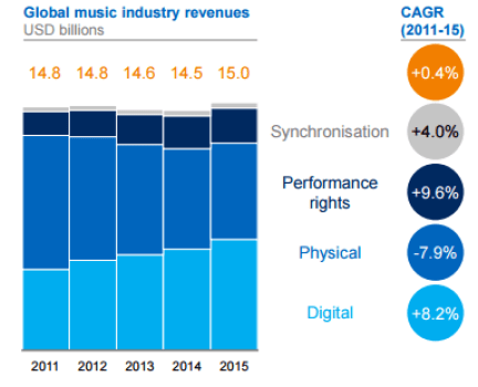 music-industry-revenue-global
