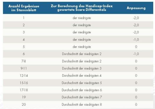 Tabelle Berechnung SD