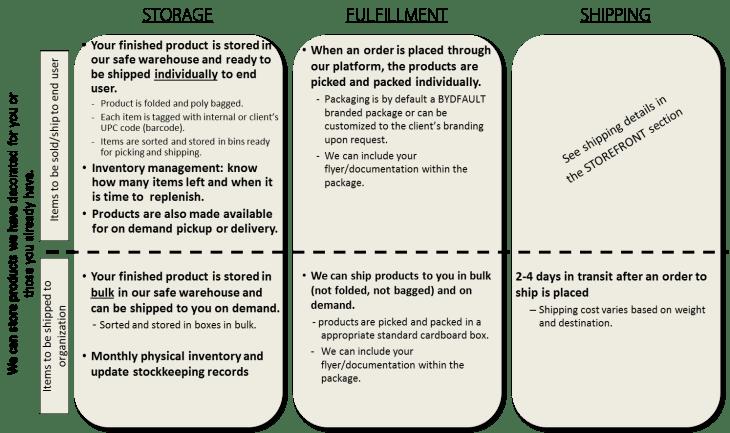 warehousing diagram value prop 2