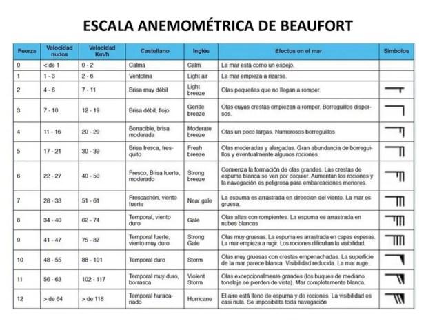 Escala de Beaufort