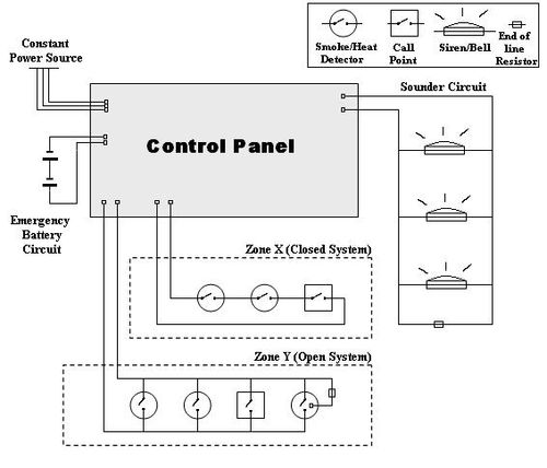 Sistema Convencional on Fire Alarm Control Panel Wiring Diagram