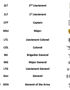 United states army enlisted ranks officer also military rank structure rh servingtogetherproject
