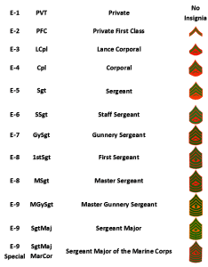 United states marine corps enlisted ranks also military rank structure rh servingtogetherproject