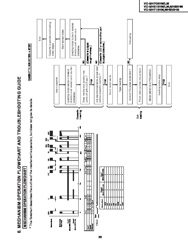 Sharp VC-MH85 (SERV.MAN7) Service Manual — View online or