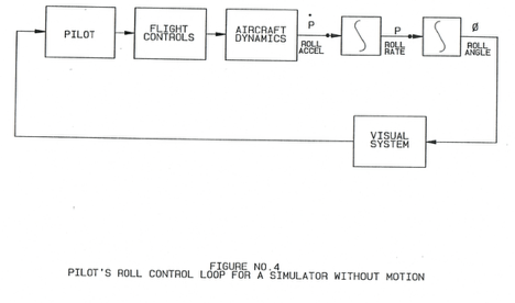 Figure 4 - Pilot's Roll Control loop for a Simulator without Motion