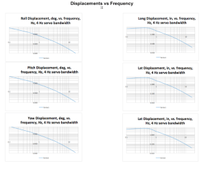 4Hz displacements - Frequency Response of S&SI Motion Base Servo
