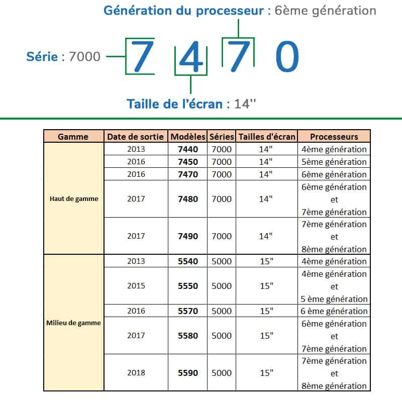 signification-des-références-dell-latitude