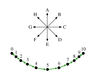 The figure shows two illustrations. The first illustration shows 11 dots, labeled from 0 to 10, corresponding to 11 positions of a pendulum bob. Ten vectors extend from 0 to 1, from 1 to 2, from 2 to 3, from 3 to 4, from 4 to 5, from 5 to 6, from 6 to 7, from 7 to 8, from 8 to 9, and from 9 to 10. The line obtained from these vectors extends downward and to the right from point 0 to point 5 and then upward, and to the right to point 10. Magnitudes of vectors are increasing from point 0 to point 5 and decreasing from point 5 to point 10. The second illustration shows eight vectors of the same length, labeled from A to H, starting at the same point. Each following vector makes an angle of 45 degrees clockwise from the previous vector. Vector A is directed upward.
