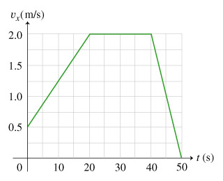 The plot shows the x component of the velocity as a function of time. Time is plotted from 0 to 50 seconds on the x-axis. The x component of the velocity is plotted from 0 to 2 meters per second on the y-axis. The velocity starts at 0 seconds and 0.5 meters per second, then increases linearly to 2.0 meters per second at 20 seconds and stays at this value until 40 seconds. Then it decreases linearly to 0 at 50 seconds.